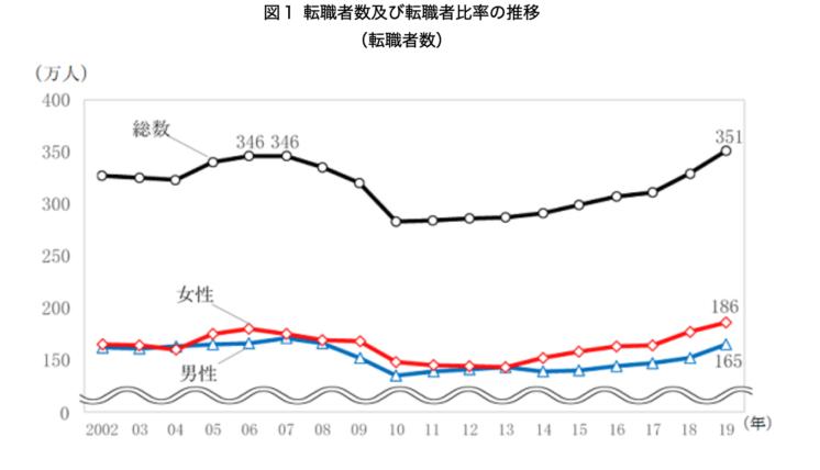 転職者数及び転職者比率の推移(転職者数)