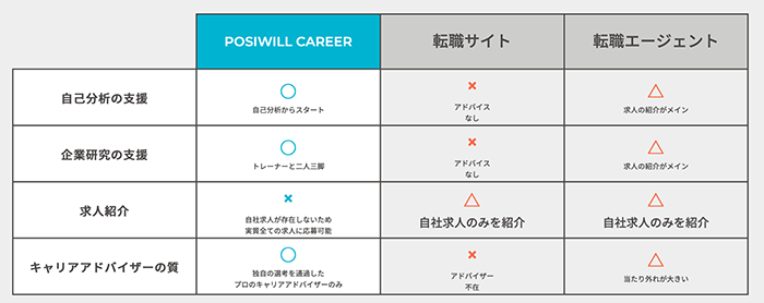 POSIWILL CAREERはどんなサービス?