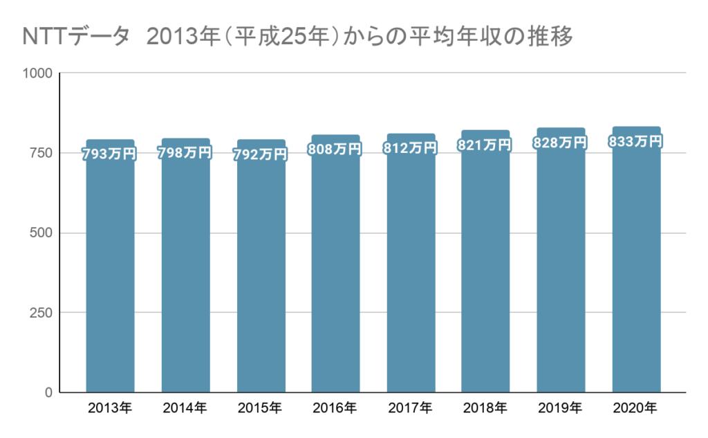 NTTデータ 2013年(平成25年)からの平均年収の推移