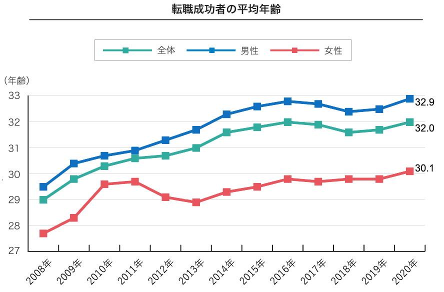 転職成功者 年齢 グラフ