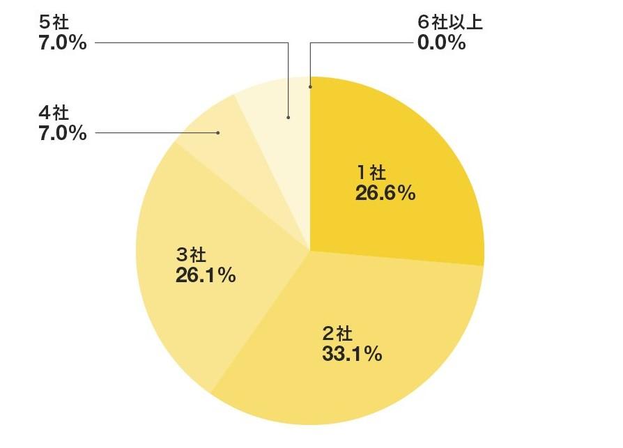 転職活動の際、転職サイト・エージェントはいくつ登録しましたか?