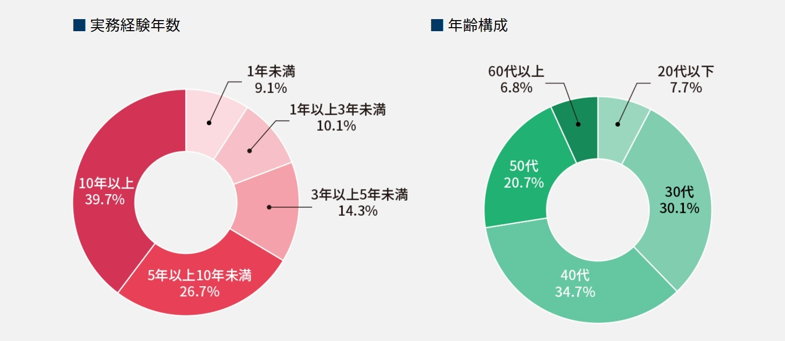 MS-Japanでは、登録者の80%以上が実務経験年数3年以上の即戦力人材