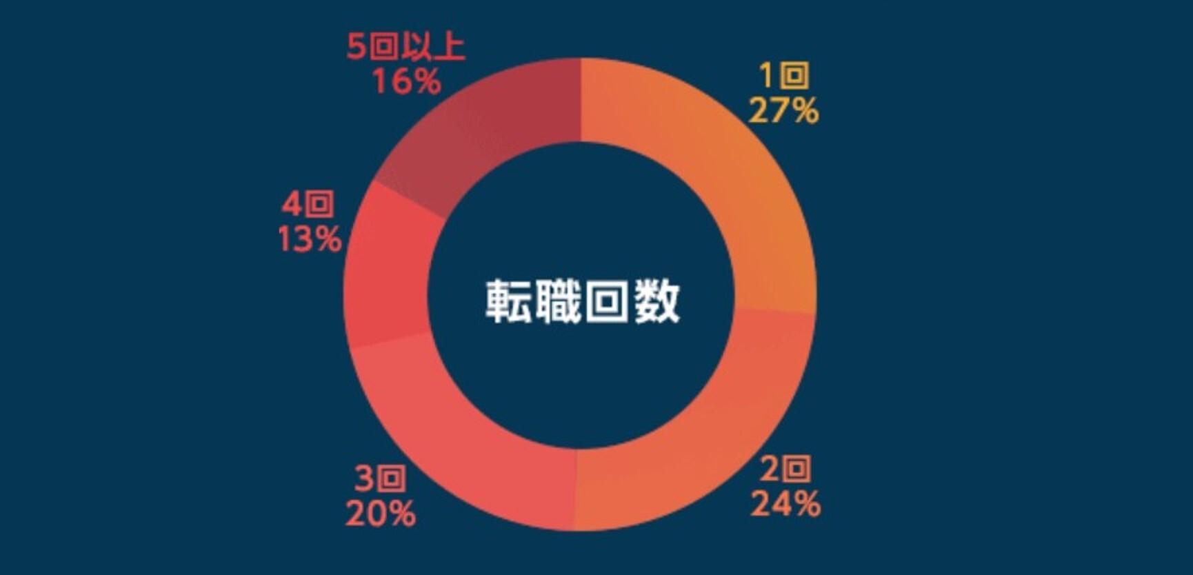 MS-Japanで転職成功した人の転職回数